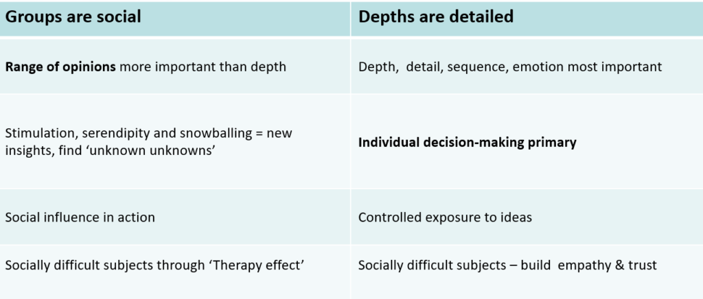 Groups vs depths in qualitative research