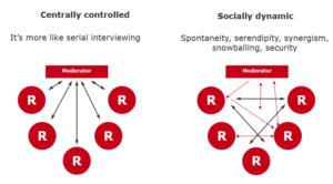 central vs dynamic groups