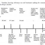 Timeline substance abuse